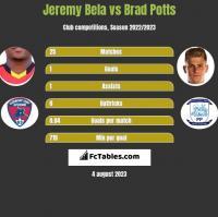 Jeremy Bela vs Brad Potts h2h player stats