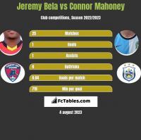 Jeremy Bela vs Connor Mahoney h2h player stats