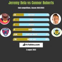 Jeremy Bela vs Connor Roberts h2h player stats