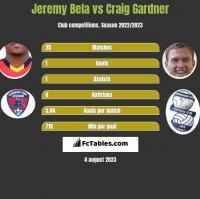 Jeremy Bela vs Craig Gardner h2h player stats