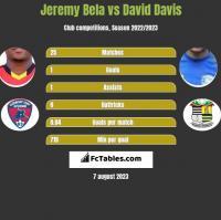 Jeremy Bela vs David Davis h2h player stats