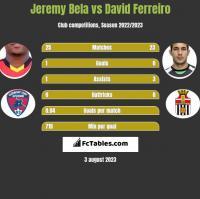 Jeremy Bela vs David Ferreiro h2h player stats