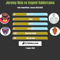 Jeremy Bela vs Eugeni Valderrama h2h player stats