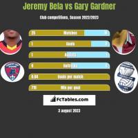 Jeremy Bela vs Gary Gardner h2h player stats