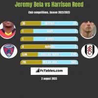 Jeremy Bela vs Harrison Reed h2h player stats