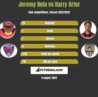 Jeremy Bela vs Harry Arter h2h player stats