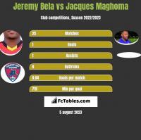 Jeremy Bela vs Jacques Maghoma h2h player stats