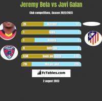Jeremy Bela vs Javi Galan h2h player stats