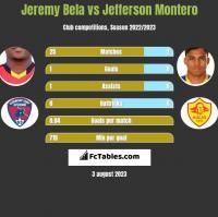 Jeremy Bela vs Jefferson Montero h2h player stats