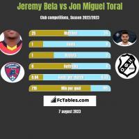 Jeremy Bela vs Jon Miguel Toral h2h player stats