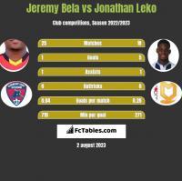 Jeremy Bela vs Jonathan Leko h2h player stats