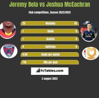 Jeremy Bela vs Joshua McEachran h2h player stats