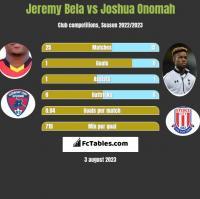 Jeremy Bela vs Joshua Onomah h2h player stats