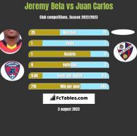 Jeremy Bela vs Juan Carlos h2h player stats