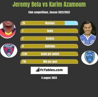Jeremy Bela vs Karim Azamoum h2h player stats
