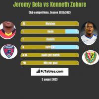 Jeremy Bela vs Kenneth Zohore h2h player stats
