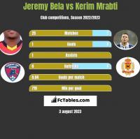 Jeremy Bela vs Kerim Mrabti h2h player stats