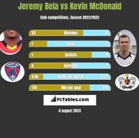 Jeremy Bela vs Kevin McDonald h2h player stats