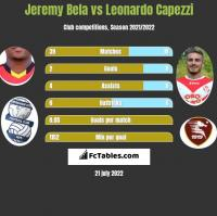 Jeremy Bela vs Leonardo Capezzi h2h player stats