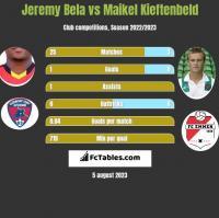 Jeremy Bela vs Maikel Kieftenbeld h2h player stats