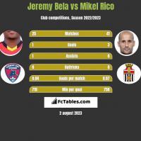 Jeremy Bela vs Mikel Rico h2h player stats