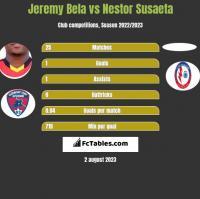 Jeremy Bela vs Nestor Susaeta h2h player stats