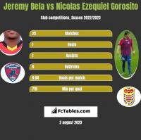 Jeremy Bela vs Nicolas Ezequiel Gorosito h2h player stats