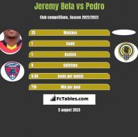 Jeremy Bela vs Pedro h2h player stats