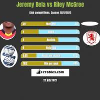 Jeremy Bela vs Riley McGree h2h player stats