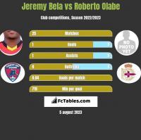 Jeremy Bela vs Roberto Olabe h2h player stats
