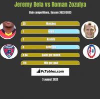 Jeremy Bela vs Roman Zozulya h2h player stats