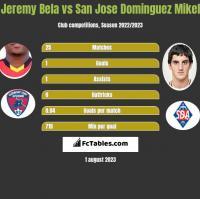 Jeremy Bela vs San Jose Dominguez Mikel h2h player stats