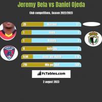 Jeremy Bela vs Daniel Ojeda h2h player stats