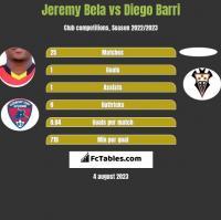 Jeremy Bela vs Diego Barri h2h player stats