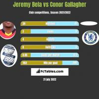 Jeremy Bela vs Conor Gallagher h2h player stats
