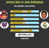 Jeremy Bela vs Jude Bellingham h2h player stats