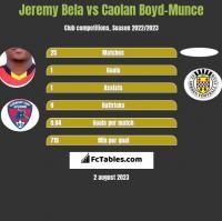 Jeremy Bela vs Caolan Boyd-Munce h2h player stats