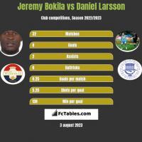 Jeremy Bokila vs Daniel Larsson h2h player stats
