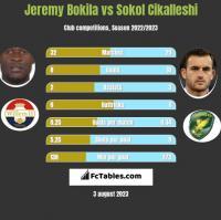 Jeremy Bokila vs Sokol Cikalleshi h2h player stats