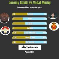 Jeremy Bokila vs Vedat Muriqi h2h player stats