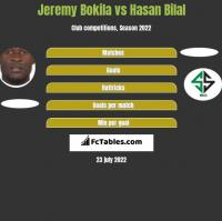 Jeremy Bokila vs Hasan Bilal h2h player stats