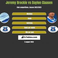 Jeremy Brockie vs Daylon Claasen h2h player stats