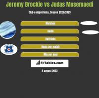 Jeremy Brockie vs Judas Mosemaedi h2h player stats
