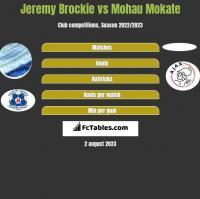 Jeremy Brockie vs Mohau Mokate h2h player stats
