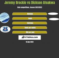 Jeremy Brockie vs Dickson Afoakwa h2h player stats