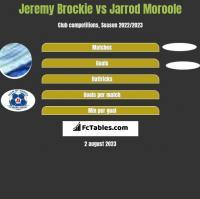 Jeremy Brockie vs Jarrod Moroole h2h player stats