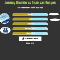Jeremy Brockie vs Dean van Rooyen h2h player stats