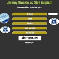 Jeremy Brockie vs Clive Augusto h2h player stats