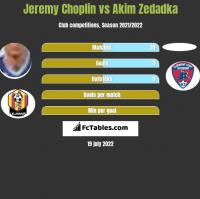Jeremy Choplin vs Akim Zedadka h2h player stats