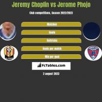 Jeremy Choplin vs Jerome Phojo h2h player stats